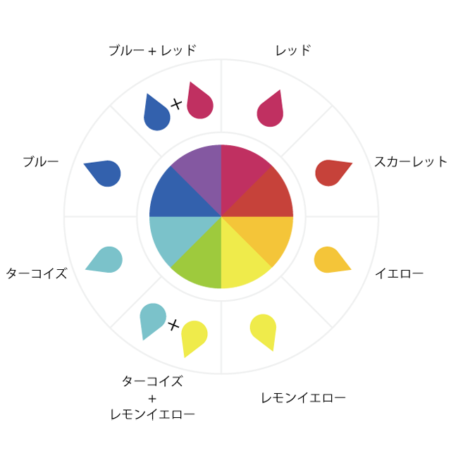 図解・混色(色が混ざるとどんな色になるのか) /画像