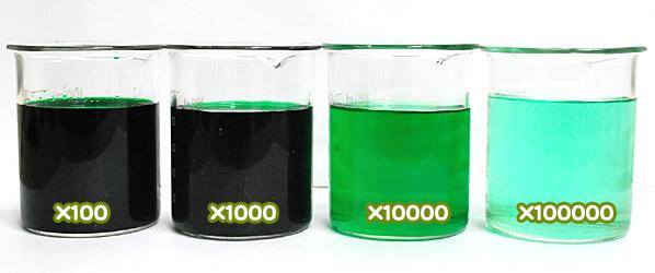 食用色素製剤 - メロングリ-ンTの希釈例(100倍~10万倍)