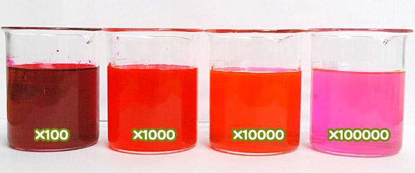 食用色素 - 食用赤色104号 フロキシンの希釈例(100倍~10万倍)